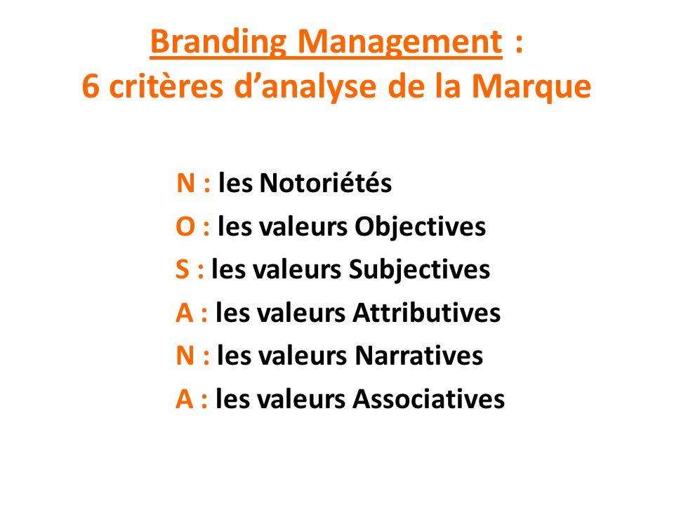 Branding Management : 6 critères danalyse de la Marque N : les Notoriétés O : les valeurs Objectives S : les valeurs Subjectives A : les valeurs Attri