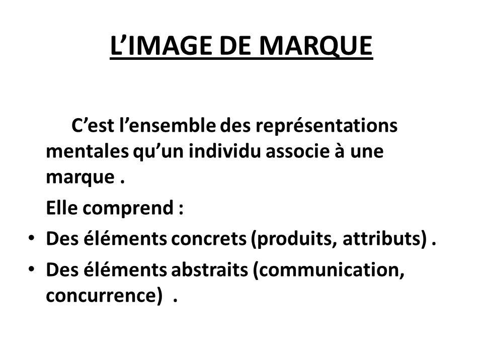 LIMAGE DE MARQUE Cest lensemble des représentations mentales quun individu associe à une marque. Elle comprend : Des éléments concrets (produits, attr