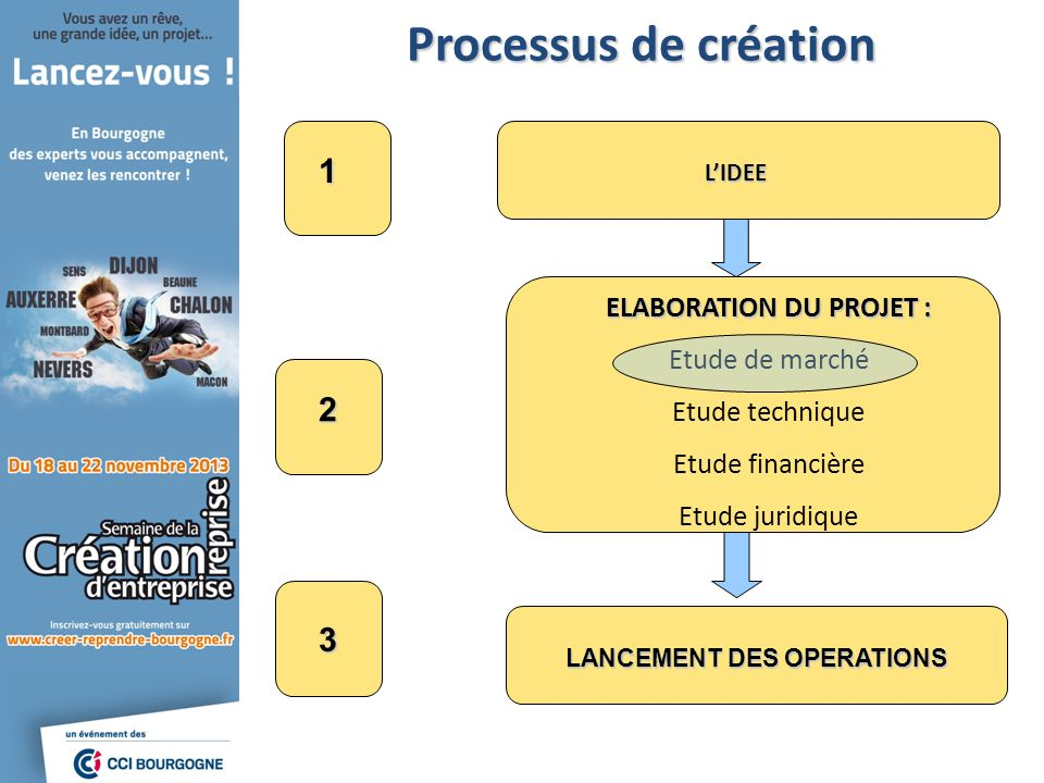 Processus de création LIDEE LANCEMENT DES OPERATIONS 1 2 3 ELABORATION DU PROJET : Etude de marché Etude technique Etude financière Etude juridique