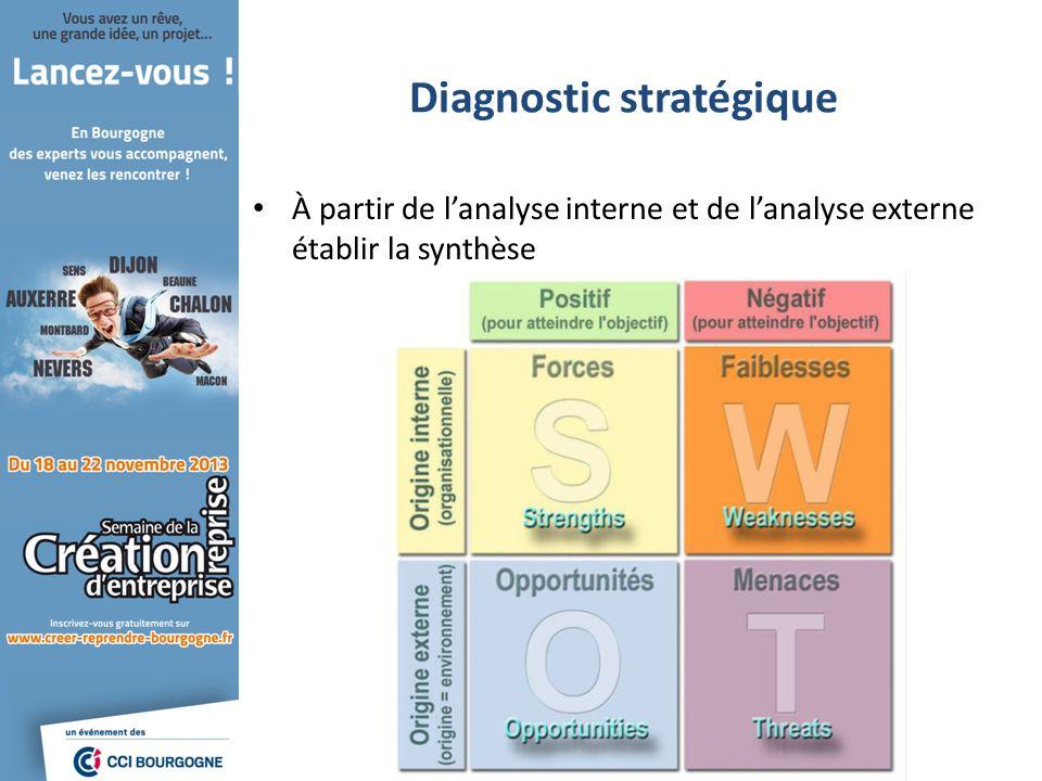Diagnostic stratégique À partir de lanalyse interne et de lanalyse externe établir la synthèse
