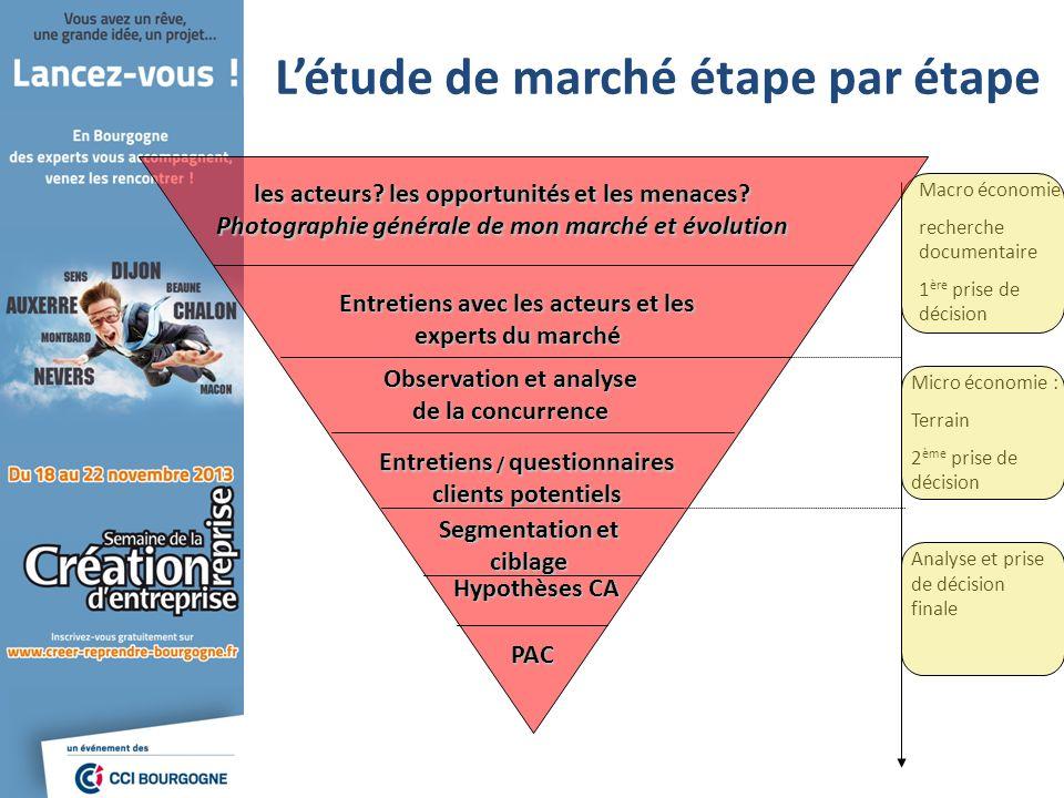 Macro économie recherche documentaire 1 ère prise de décision Analyse et prise de décision finale Micro économie : Terrain 2 ème prise de décision Lét