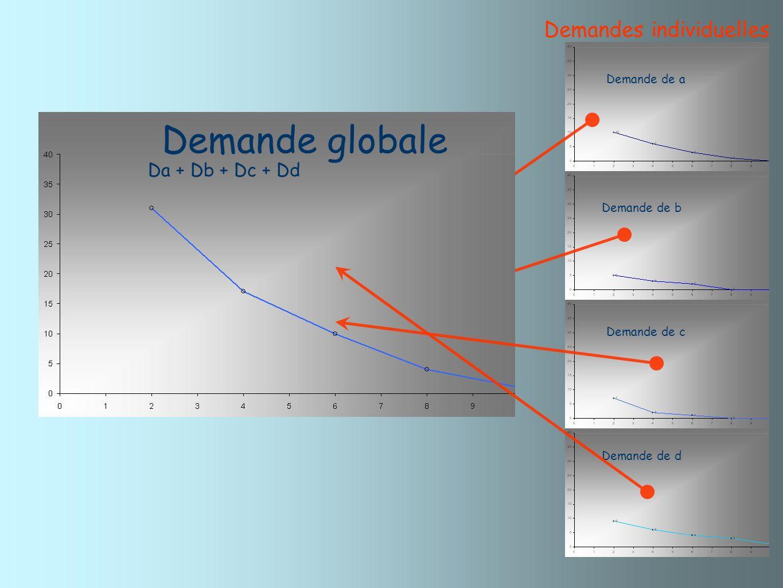 Demandes individuelles Demande de a Demande de b Demande de c Demande de d Da Da + Db Da + Db + Dc Da + Db + Dc + Dd Demande globale