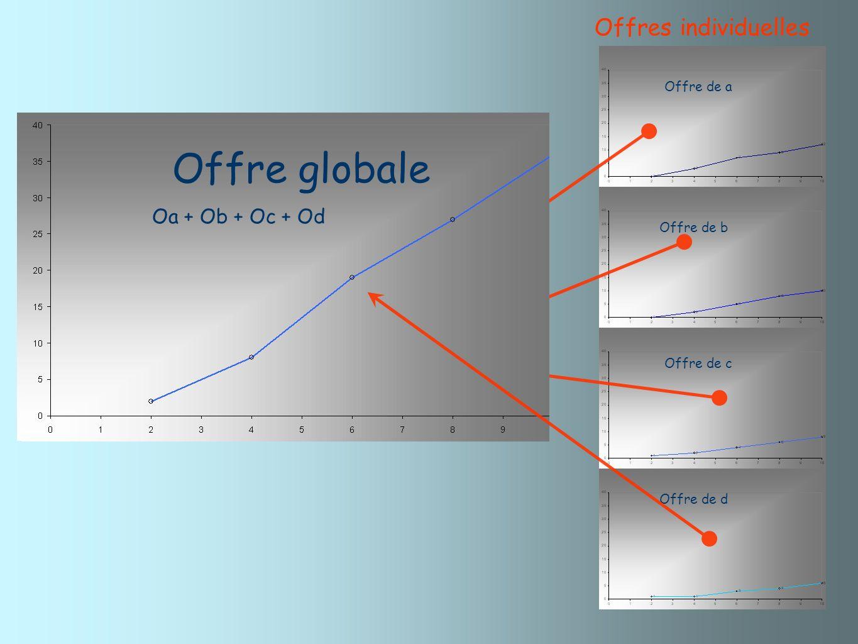 Offres individuelles Offre de a Offre de b Offre de c Offre de d Oa Oa + Ob Oa + Ob + OcOa + Ob + Oc + Od Offre globale