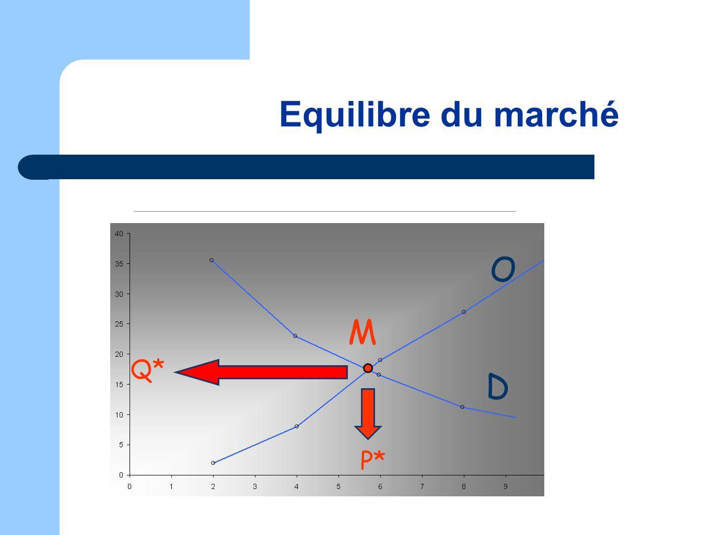 D M P* Q* Equilibre du marché O