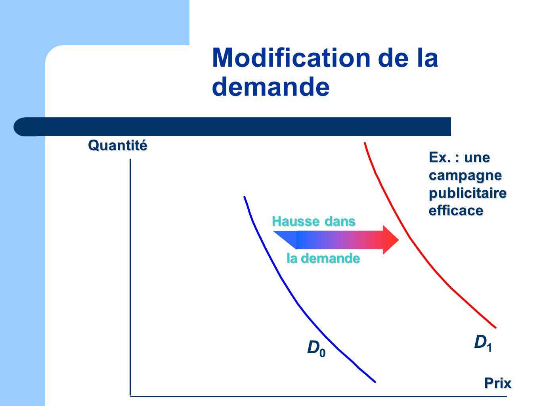 Modification de la demande Prix D1D1 D0D0 Hausse dans la demande Quantité Ex. : une campagne publicitaire efficace