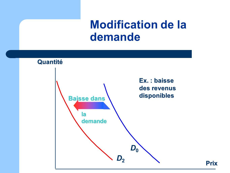 Modification de la demande Prix D0D0 Quantité Ex. : baisse des revenus disponibles Baisse dans la demande la demande D2D2