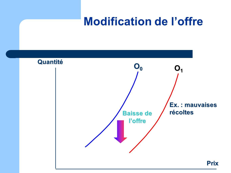 Modification de loffre O0O0O0O0 O1O1O1O1 Baisse de loffre Quantité Prix Ex. : mauvaises récoltes