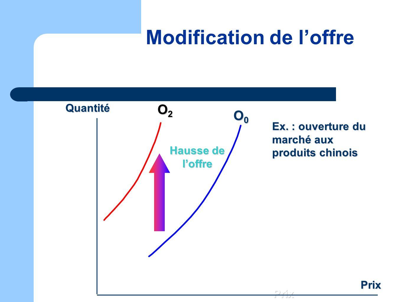 Modification de loffre O0O0O0O0 Prix Quantité Prix Hausse de loffre O2O2O2O2 Ex. : ouverture du marché aux produits chinois