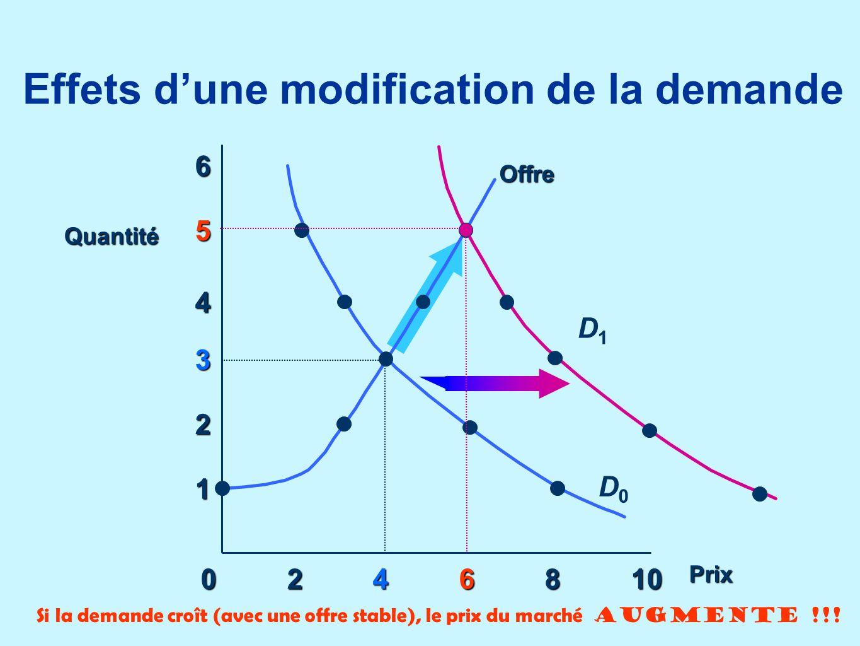 Effets dune modification de la demande 0246810 1 2 3 4 5 6 Offre D1D1 Quantité Prix D0D0 Si la demande croît (avec une offre stable), le prix du march