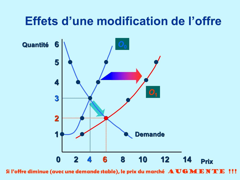 Effets dune modification de loffre 0 2 4 6 8 10 12 14 1 2 3 4 5 6 O0O0 Demande O1O1 Quantité Prix Si loffre diminue (avec une demande stable), le prix