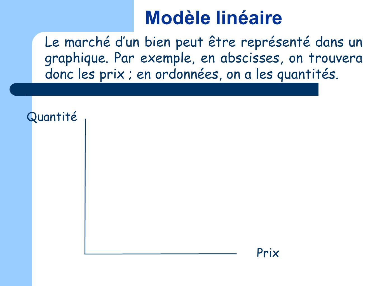 Le marché dun bien peut être représenté dans un graphique. Par exemple, en abscisses, on trouvera donc les prix ; en ordonnées, on a les quantités. Qu