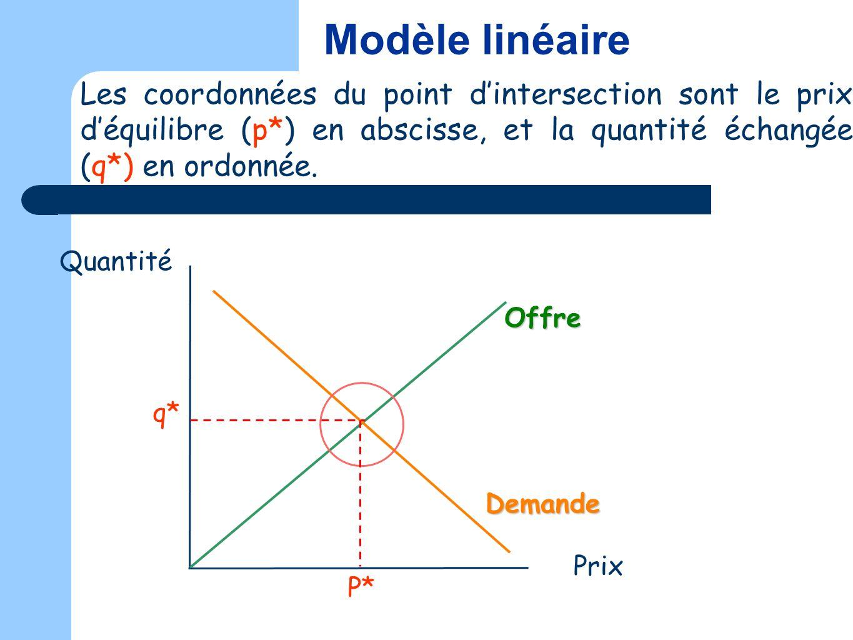 Les coordonnées du point dintersection sont le prix déquilibre (p*) en abscisse, et la quantité échangée (q*) en ordonnée. Quantité Prix Modèle linéai