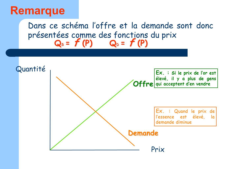 Dans ce schéma loffre et la demande sont donc présentées comme des fonctions du prix Quantité Prix Q S = f (P) Q D = f (P) Ex. : Si le prix de lor est