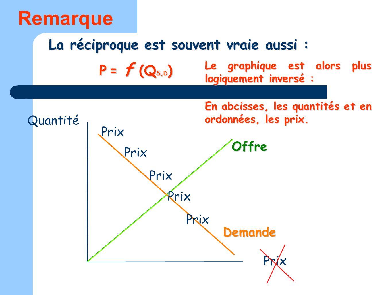 La réciproque est souvent vraie aussi : Quantité Prix Offre Demande Remarque P = f (Q S,D ) Le graphique est alors plus logiquement inversé : En abcis