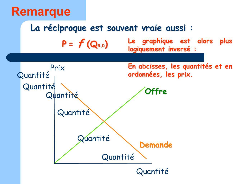 La réciproque est souvent vraie aussi : Offre Demande Remarque P = f (Q S,D ) Le graphique est alors plus logiquement inversé : En abcisses, les quant