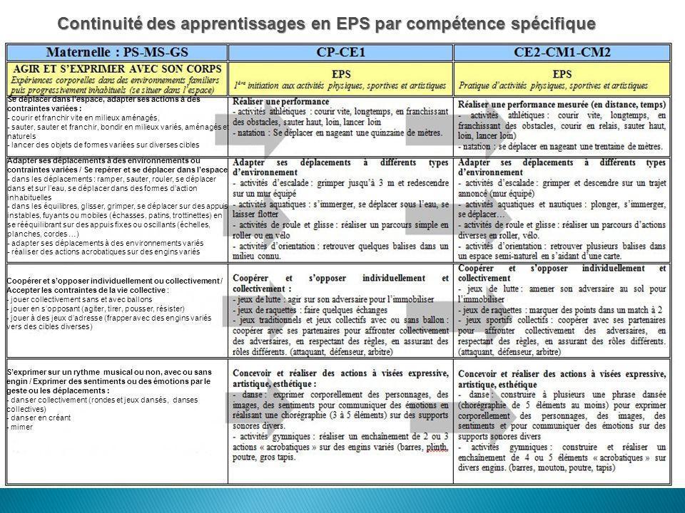 Continuité des apprentissages en EPS par compétence spécifique Se déplacer dans lespace, adapter ses actions à des contraintes variées : - courir et f