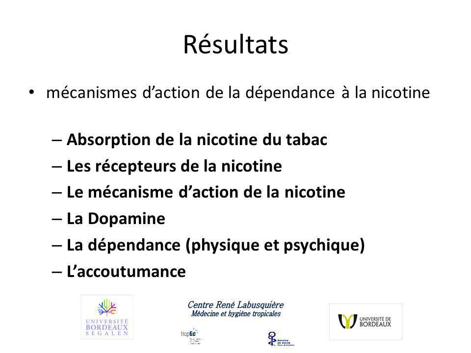 Résultats mécanismes daction de la dépendance à la nicotine – Absorption de la nicotine du tabac – Les récepteurs de la nicotine – Le mécanisme daction de la nicotine – La Dopamine – La dépendance (physique et psychique) – Laccoutumance