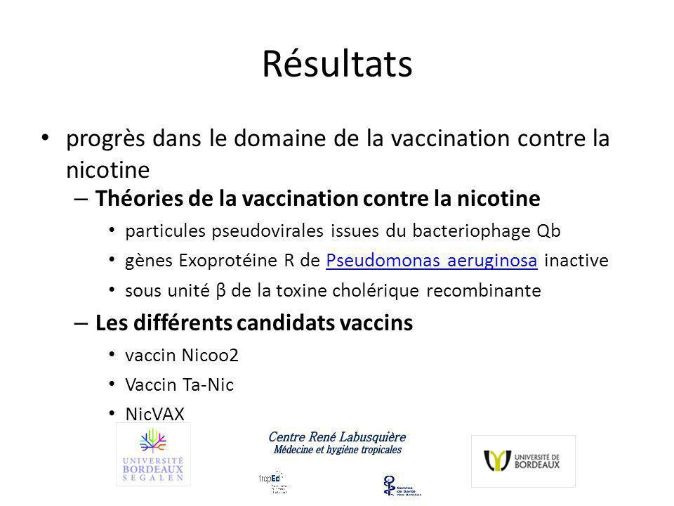 Résultats progrès dans le domaine de la vaccination contre la nicotine – Théories de la vaccination contre la nicotine particules pseudovirales issues du bacteriophage Qb gènes Exoprotéine R de Pseudomonas aeruginosa inactivePseudomonas aeruginosa sous unité β de la toxine cholérique recombinante – Les différents candidats vaccins vaccin Nicoo2 Vaccin Ta-Nic NicVAX