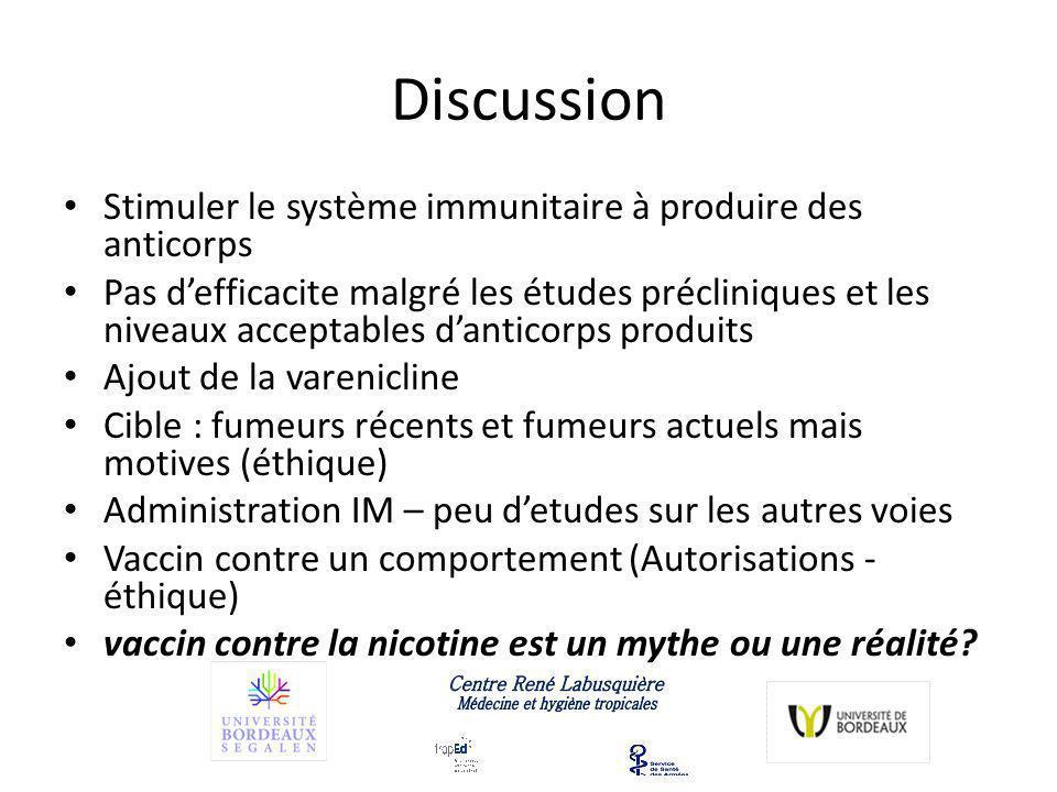 Conclusion vaccination contre la nicotine nest pas totalement au point La thérapie génique est bien maitrisée et les anticorps produits sont dun niveau satisfaisant.