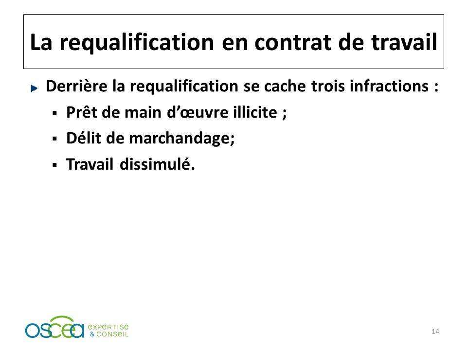 La requalification en contrat de travail Derrière la requalification se cache trois infractions : Prêt de main dœuvre illicite ; Délit de marchandage; Travail dissimulé.