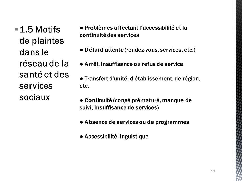 1.5 Motifs de plaintes dans le réseau de la santé et des services sociaux 10