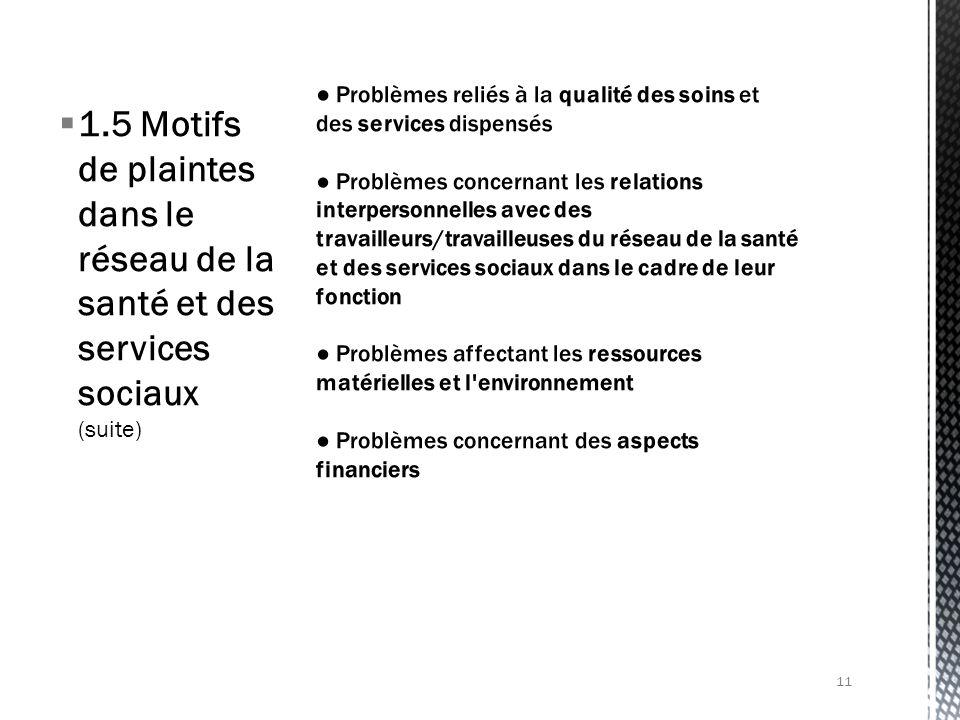 1.5 Motifs de plaintes dans le réseau de la santé et des services sociaux (suite) 11