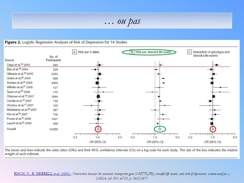 RISCH, N., R. HERRELL et al. (2009), RISCH, N., R. HERRELL et al. (2009), « Interaction between the serotonin transporter gene (5-HTTLPR), stressful l