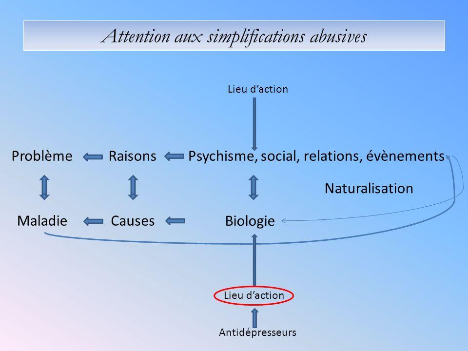 Raisons Causes Psychisme, social, relations, évènements Biologie Naturalisation Problème Maladie Lieu daction Attention aux simplifications abusives Antidépresseurs