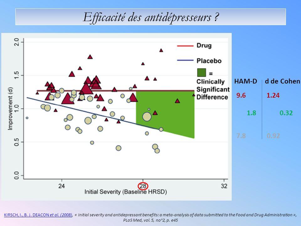 Efficacité des antidépresseurs ? KIRSCH, I., B. J. DEACON et al. (2008)KIRSCH, I., B. J. DEACON et al. (2008), « Initial severity and antidepressant b