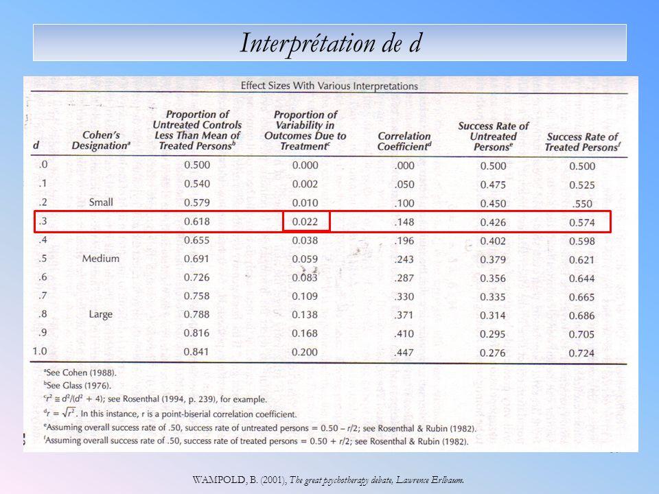 16 Interprétation de d WAMPOLD, B. (2001), The great psychotherapy debate, Lawrence Erlbaum.