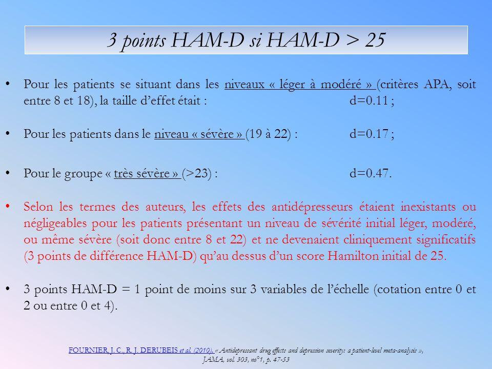 3 points HAM-D si HAM-D > 25 Pour les patients se situant dans les niveaux « léger à modéré » (critères APA, soit entre 8 et 18), la taille deffet était :d=0.11 ; Pour les patients dans le niveau « sévère » (19 à 22) : d=0.17 ; Pour le groupe « très sévère » (>23) : d=0.47.