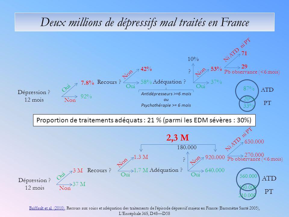 Oui Non 7.8% 92% Recours ? Non Oui 42% 58% Adéquation ? Non Oui 53% 37% ? 10% Ni ATD ni PT Pb observance (<6 mois) 71 29 87% 33% 20% ATD PT Briffault