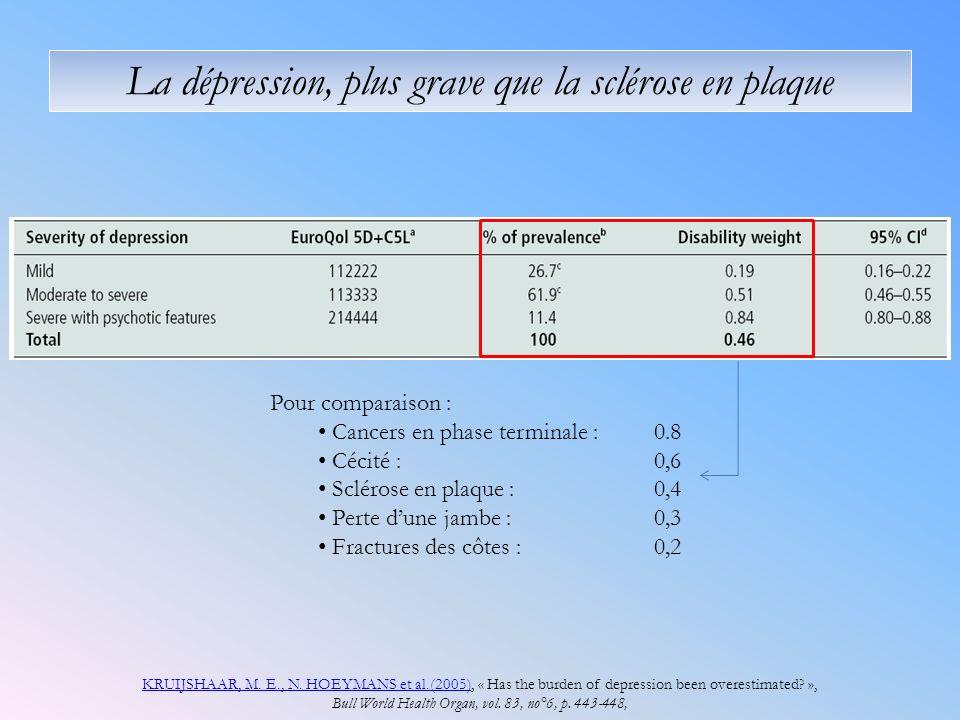 La dépression, plus grave que la sclérose en plaque KRUIJSHAAR, M.