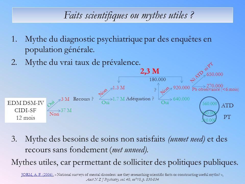 Faits scientifiques 1.Mythe du diagnostic psychiatrique par des enquêtes en population générale. 2.Mythe du vrai taux de prévalence. 3.Mythe des besoi