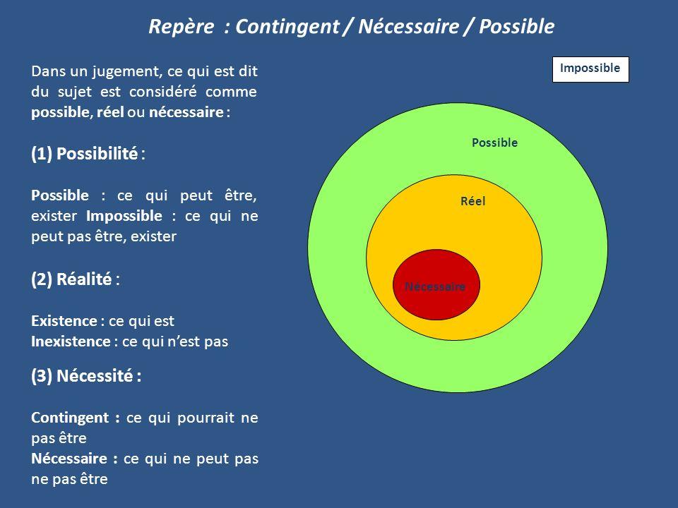 Dans un jugement, ce qui est dit du sujet est considéré comme possible, réel ou nécessaire : (1) Possibilité : Possible : ce qui peut être, exister Im