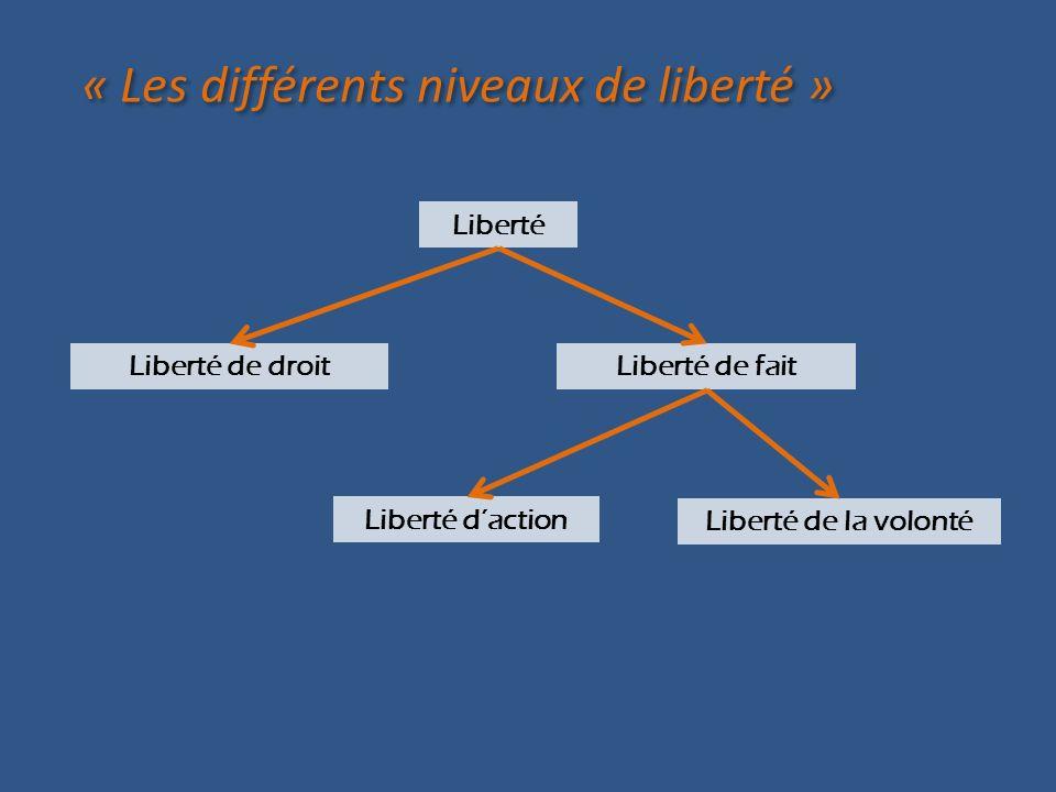 « Les différents niveaux de liberté » Liberté de droitLiberté de fait Liberté Liberté daction Liberté de la volonté