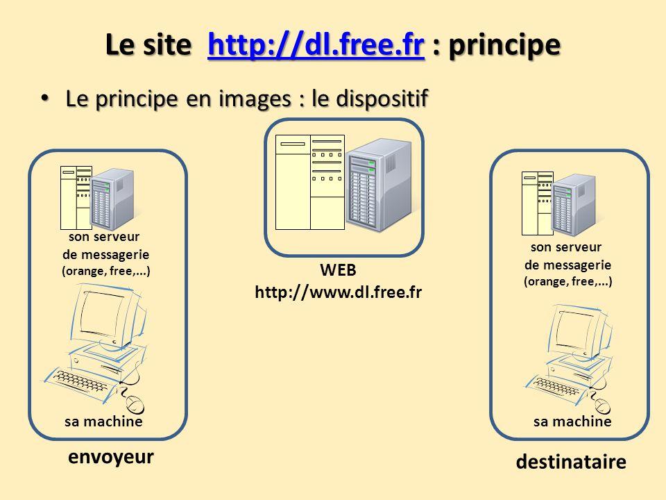 Le site http://dl.free.fr : principe http://dl.free.fr Le principe en images : le dispositif Le principe en images : le dispositif WEB http://www.dl.f