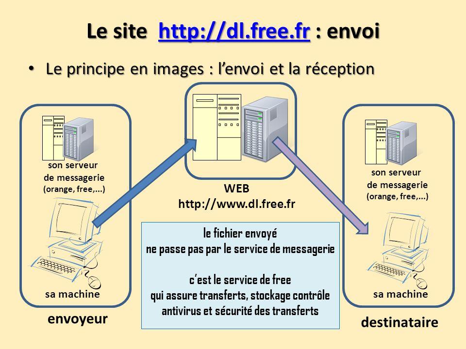 Le site http://dl.free.fr : envoi http://dl.free.fr Le principe en images : lenvoi et la réception Le principe en images : lenvoi et la réception WEB