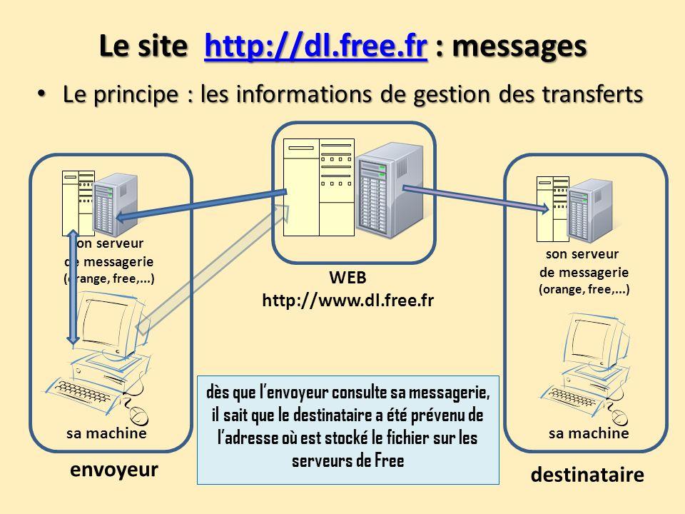Le site http://dl.free.fr : messages http://dl.free.fr Le principe : les informations de gestion des transferts Le principe : les informations de gest