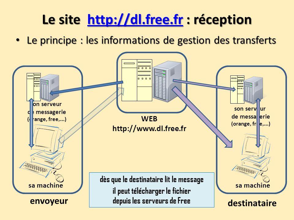 Le site http://dl.free.fr : réception http://dl.free.fr Le principe : les informations de gestion des transferts Le principe : les informations de ges
