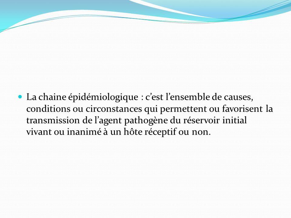 la chaine épidémiologique comporte 3 maillons: la présence du réservoir : Un germe(agent pathogène) qui nécessite Un hôte (ou cible): Homme OU animal Entre les 2 il ya une transmission