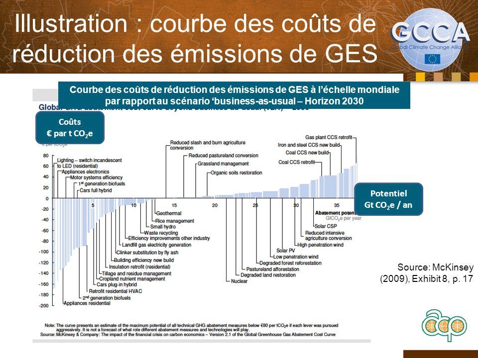 Illustration : courbe des coûts de réduction des émissions de GES 10 Source: McKinsey (2009), Exhibit 8, p. 17 Courbe des coûts de réduction des émiss