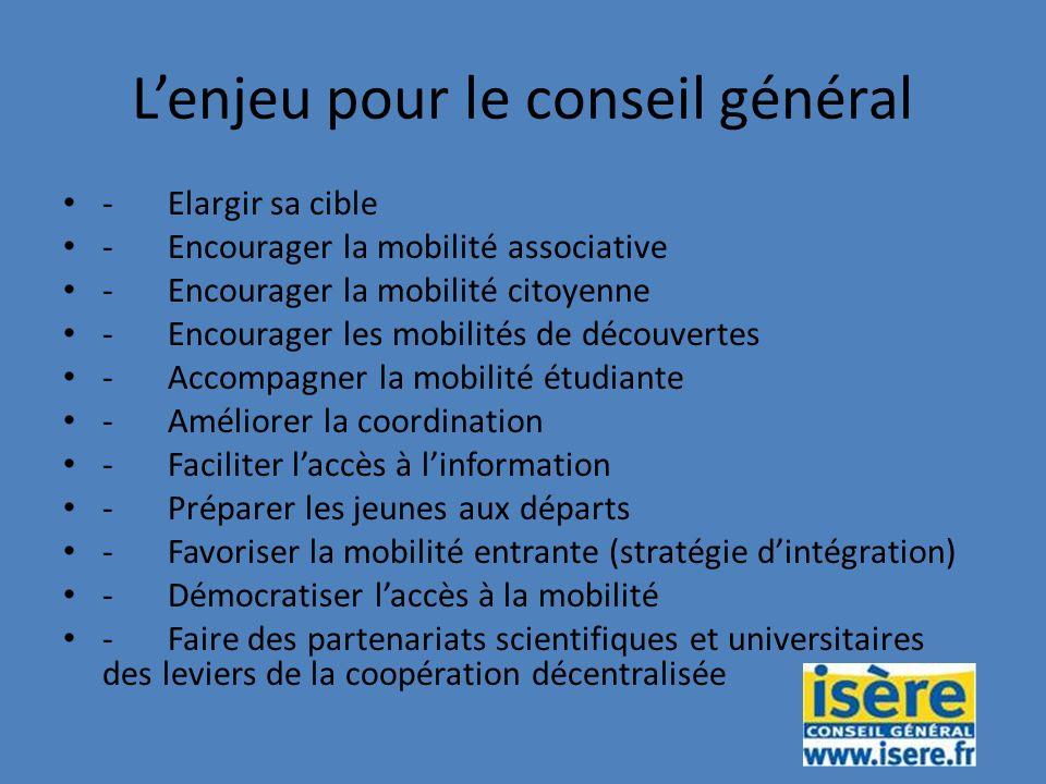 Lenjeu pour le conseil général -Elargir sa cible -Encourager la mobilité associative -Encourager la mobilité citoyenne -Encourager les mobilités de découvertes -Accompagner la mobilité étudiante -Améliorer la coordination -Faciliter laccès à linformation -Préparer les jeunes aux départs -Favoriser la mobilité entrante (stratégie dintégration) -Démocratiser laccès à la mobilité -Faire des partenariats scientifiques et universitaires des leviers de la coopération décentralisée