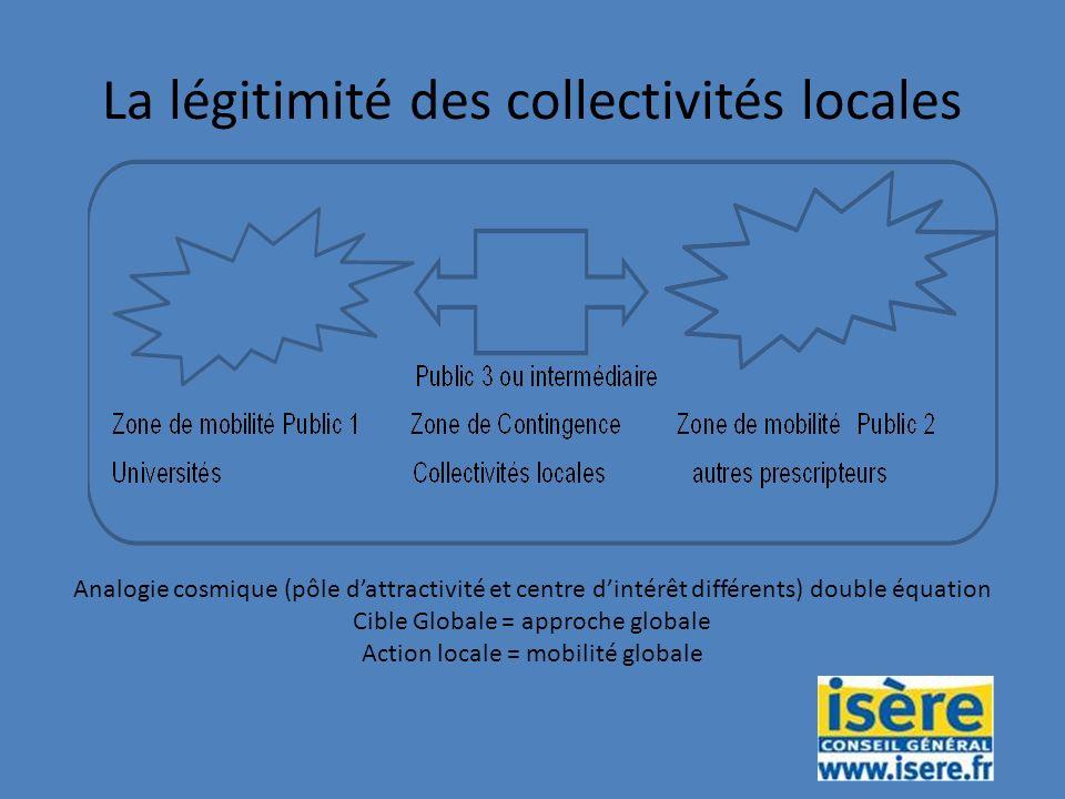 La légitimité des collectivités locales Analogie cosmique (pôle dattractivité et centre dintérêt différents) double équation Cible Globale = approche globale Action locale = mobilité globale