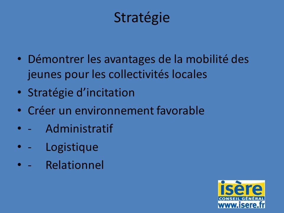 Stratégie Démontrer les avantages de la mobilité des jeunes pour les collectivités locales Stratégie dincitation Créer un environnement favorable -Administratif -Logistique -Relationnel