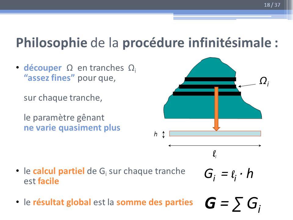 Philosophie de la procédure infinitésimale : découper en tranches i assez fines pour que, sur chaque tranche, le paramètre gênant ne varie quasiment p