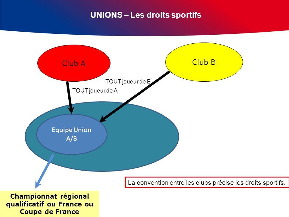 UNIONS – Les droits sportifs Club A Club B TOUT joueur de A TOUT joueur de B La convention entre les clubs précise les droits sportifs.