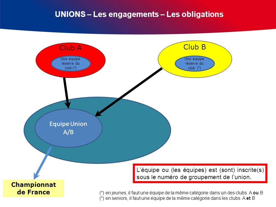 UNIONS – Les engagements – Les obligations Club A Club B Championnat de France Equipe Union A/B Une équipe réserve du club (*) (*) en jeunes, il faut une équipe de la même catégorie dans un des clubs A ou B (*) en seniors, il faut une équipe de la même catégorie dans les clubs A et B Léquipe ou (les équipes) est (sont) inscrite(s) sous le numéro de groupement de lunion.