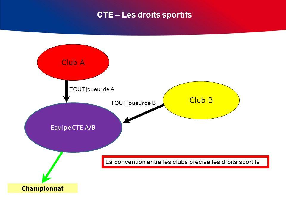CTE – Les droits sportifs Club A Club B Equipe CTE A/B TOUT joueur de A TOUT joueur de B La convention entre les clubs précise les droits sportifs Championnat