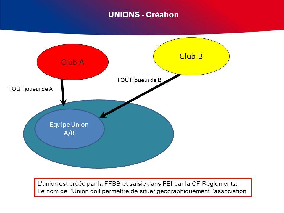 UNIONS - Création TOUT joueur de A TOUT joueur de B Equipe Union A/B Lunion est créée par la FFBB et saisie dans FBI par la CF Règlements.